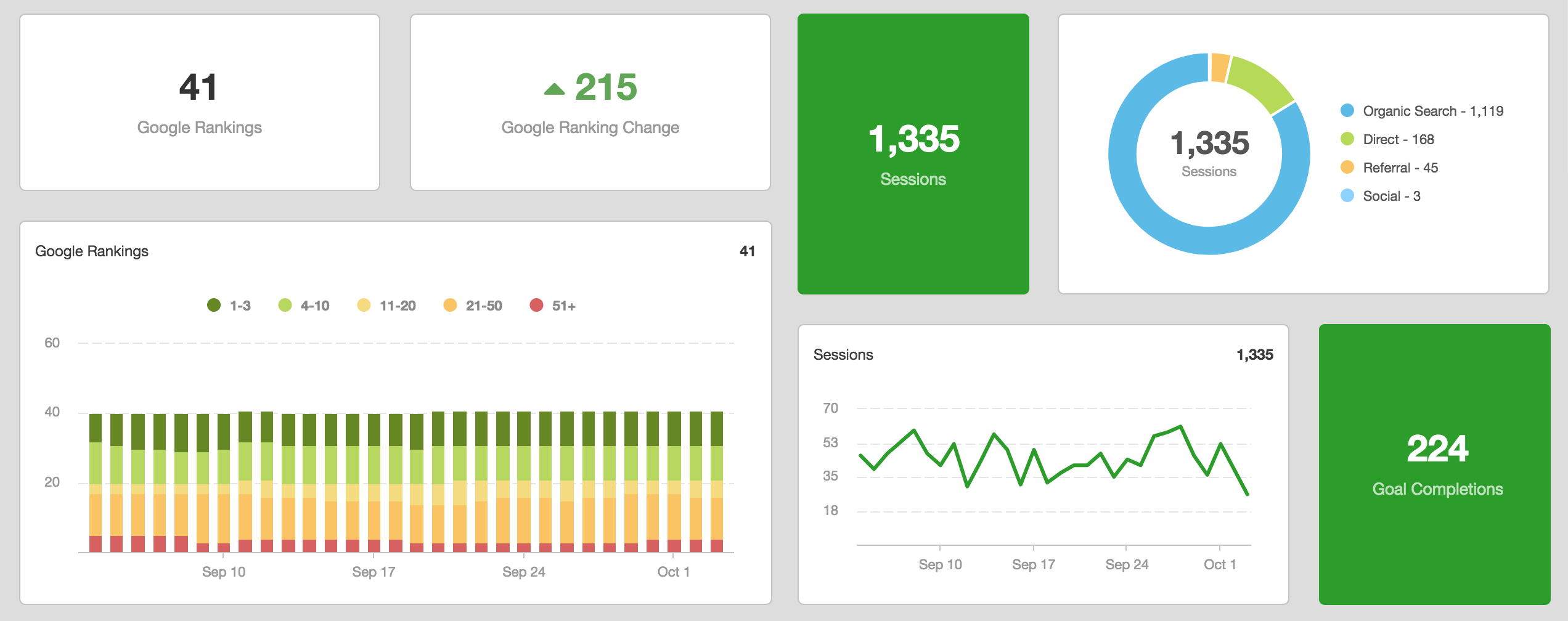 This is what your SEO Dashboard looks like